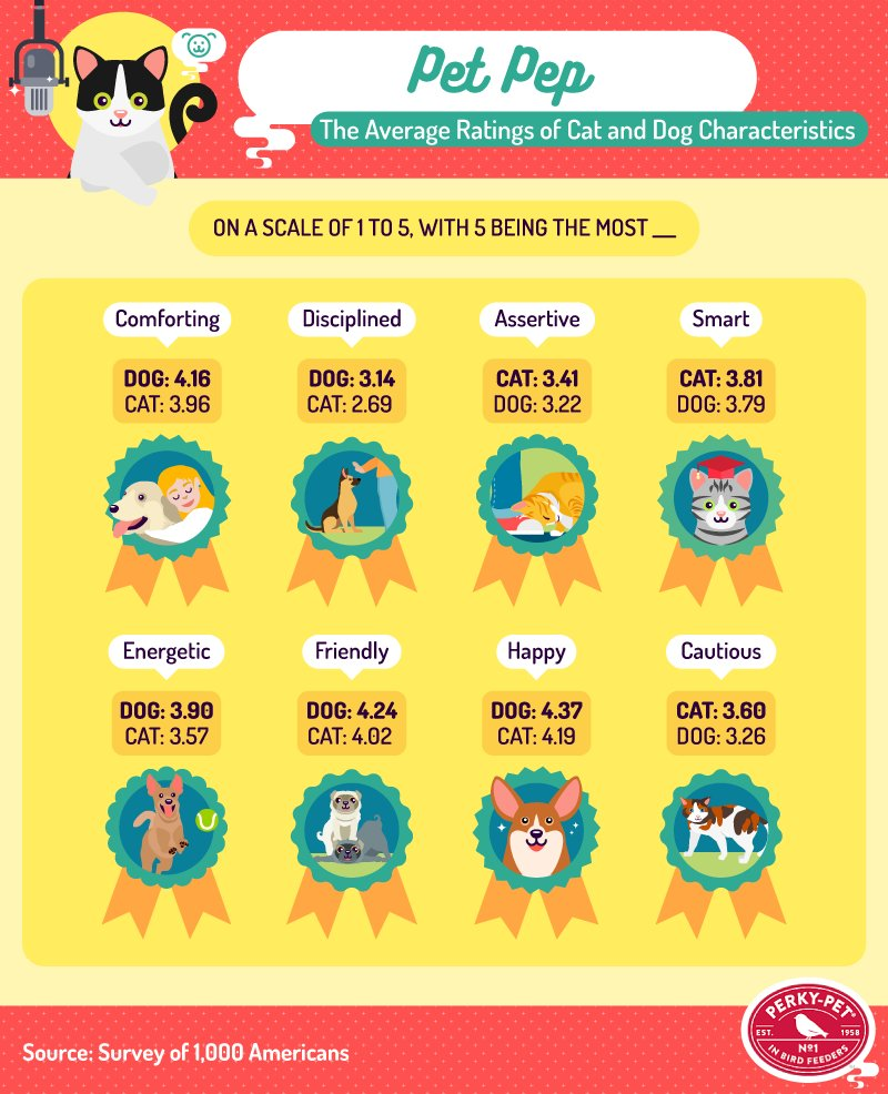 Rating of Cat and Dog Characteristics