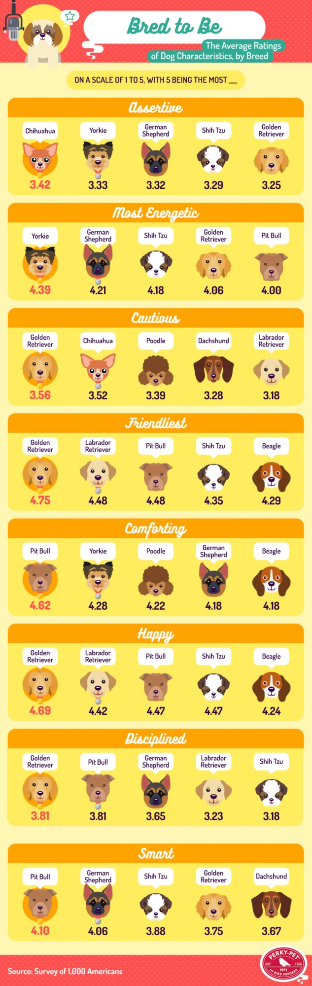 Ratings of Dog Characteristics by Breed