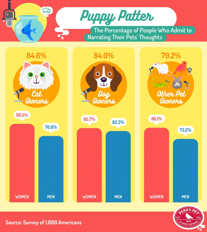 Percentage of People Who Admit to Narrating Their Pets' Thoughts