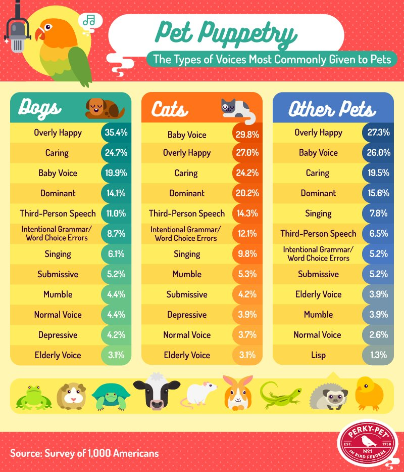 Types of Voices Most Commonly Given to Pets